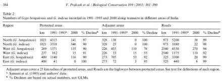 Prakash et al_2003_BiolConserv